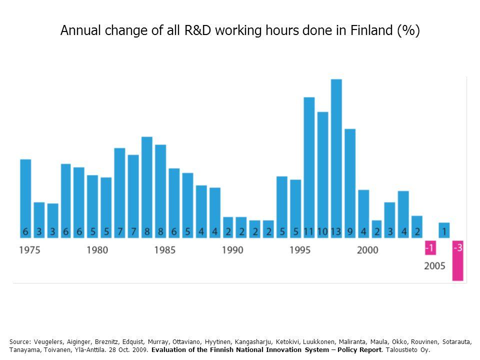 Annual change of all R&D working hours done in Finland (%) Source: Veugelers, Aiginger, Breznitz, Edquist, Murray, Ottaviano, Hyytinen, Kangasharju, Ketokivi, Luukkonen, Maliranta, Maula, Okko, Rouvinen, Sotarauta, Tanayama, Toivanen, Ylä-Anttila.