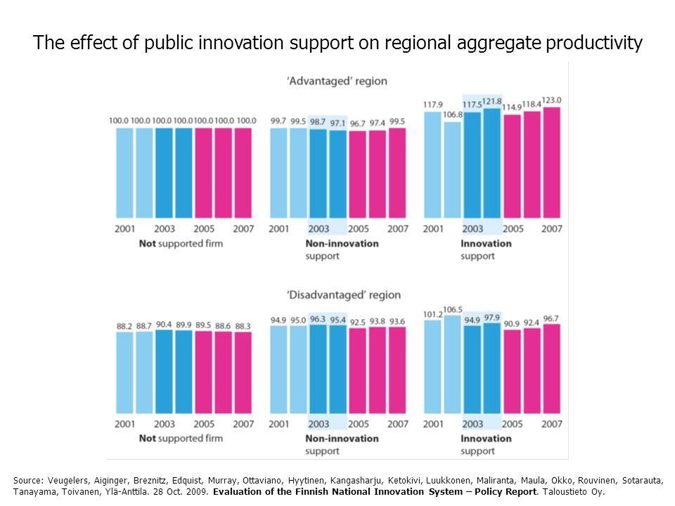 The effect of public innovation support on regional aggregate productivity Source: Veugelers, Aiginger, Breznitz, Edquist, Murray, Ottaviano, Hyytinen, Kangasharju, Ketokivi, Luukkonen, Maliranta, Maula, Okko, Rouvinen, Sotarauta, Tanayama, Toivanen, Ylä-Anttila.