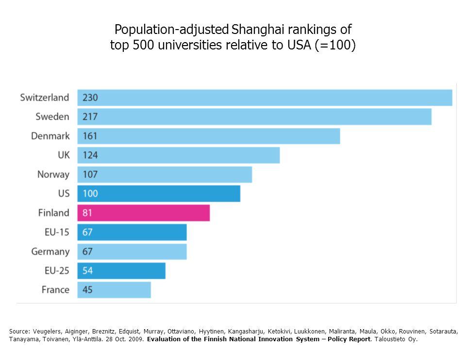 Population-adjusted Shanghai rankings of top 500 universities relative to USA (=100) Source: Veugelers, Aiginger, Breznitz, Edquist, Murray, Ottaviano, Hyytinen, Kangasharju, Ketokivi, Luukkonen, Maliranta, Maula, Okko, Rouvinen, Sotarauta, Tanayama, Toivanen, Ylä-Anttila.
