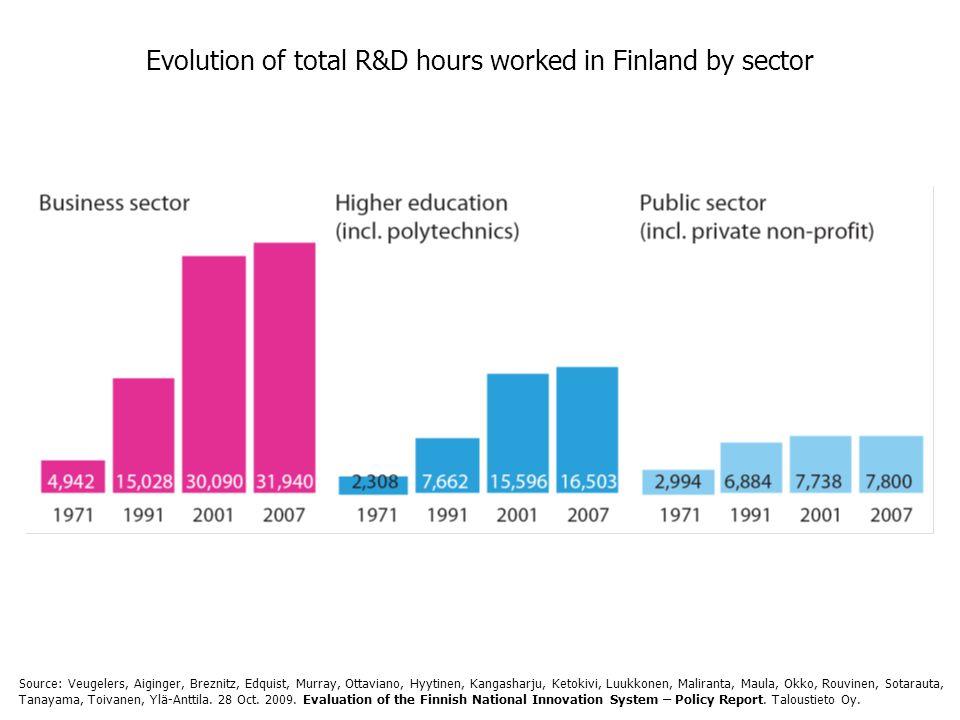 Evolution of total R&D hours worked in Finland by sector Source: Veugelers, Aiginger, Breznitz, Edquist, Murray, Ottaviano, Hyytinen, Kangasharju, Ketokivi, Luukkonen, Maliranta, Maula, Okko, Rouvinen, Sotarauta, Tanayama, Toivanen, Ylä-Anttila.