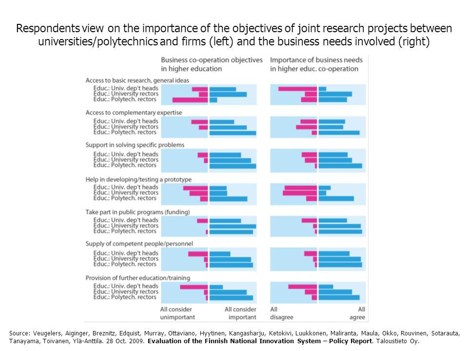Respondents view on the importance of the objectives of joint research projects between universities/polytechnics and firms (left) and the business needs involved (right) Source: Veugelers, Aiginger, Breznitz, Edquist, Murray, Ottaviano, Hyytinen, Kangasharju, Ketokivi, Luukkonen, Maliranta, Maula, Okko, Rouvinen, Sotarauta, Tanayama, Toivanen, Ylä-Anttila.
