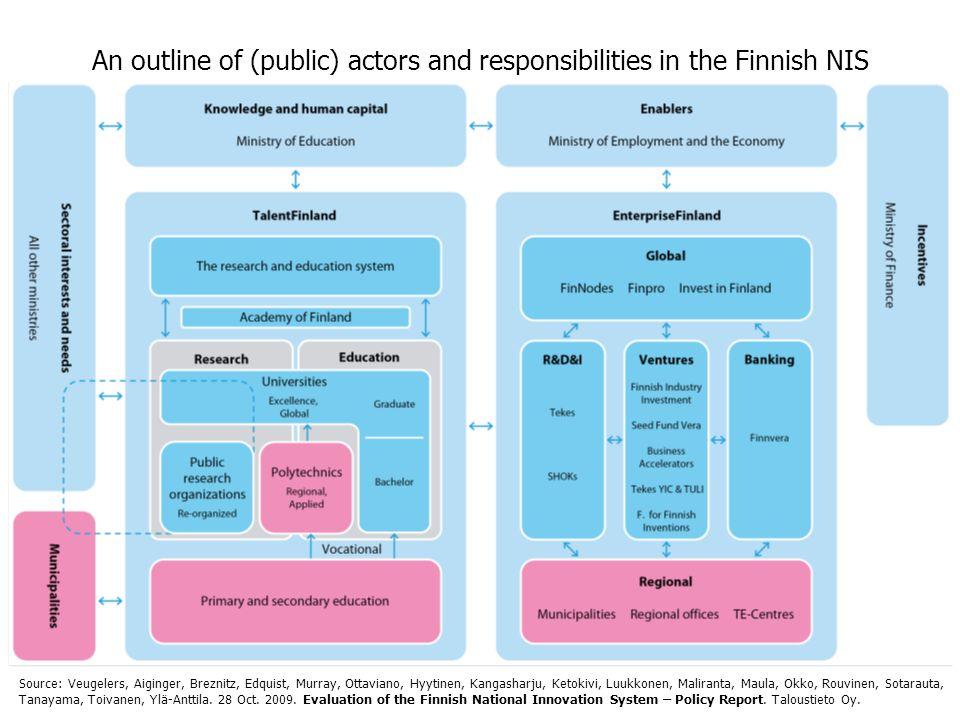 An outline of (public) actors and responsibilities in the Finnish NIS Source: Veugelers, Aiginger, Breznitz, Edquist, Murray, Ottaviano, Hyytinen, Kangasharju, Ketokivi, Luukkonen, Maliranta, Maula, Okko, Rouvinen, Sotarauta, Tanayama, Toivanen, Ylä-Anttila.