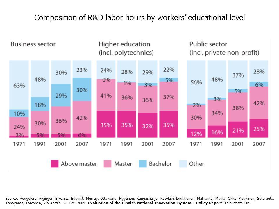 Composition of R&D labor hours by workers' educational level Source: Veugelers, Aiginger, Breznitz, Edquist, Murray, Ottaviano, Hyytinen, Kangasharju, Ketokivi, Luukkonen, Maliranta, Maula, Okko, Rouvinen, Sotarauta, Tanayama, Toivanen, Ylä-Anttila.