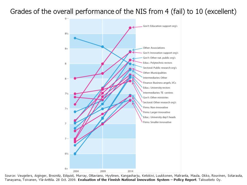 Grades of the overall performance of the NIS from 4 (fail) to 10 (excellent) Source: Veugelers, Aiginger, Breznitz, Edquist, Murray, Ottaviano, Hyytinen, Kangasharju, Ketokivi, Luukkonen, Maliranta, Maula, Okko, Rouvinen, Sotarauta, Tanayama, Toivanen, Ylä-Anttila.