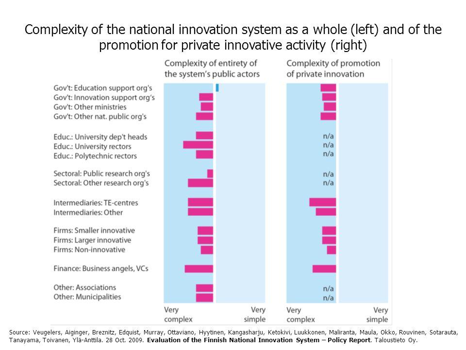 Complexity of the national innovation system as a whole (left) and of the promotion for private innovative activity (right) Source: Veugelers, Aiginger, Breznitz, Edquist, Murray, Ottaviano, Hyytinen, Kangasharju, Ketokivi, Luukkonen, Maliranta, Maula, Okko, Rouvinen, Sotarauta, Tanayama, Toivanen, Ylä-Anttila.