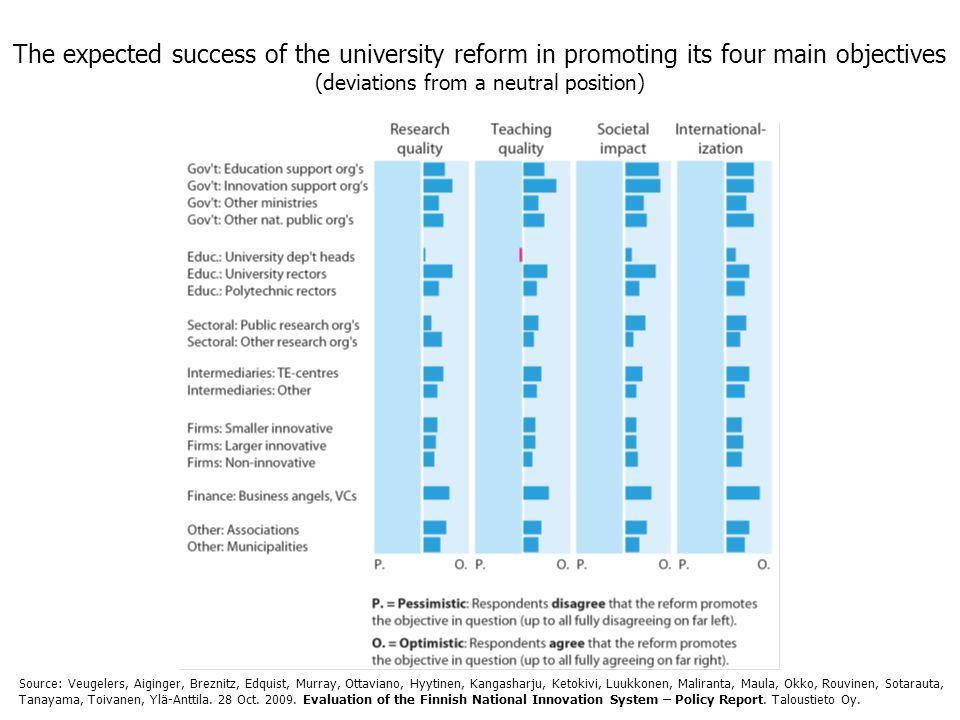 The expected success of the university reform in promoting its four main objectives (deviations from a neutral position) Source: Veugelers, Aiginger, Breznitz, Edquist, Murray, Ottaviano, Hyytinen, Kangasharju, Ketokivi, Luukkonen, Maliranta, Maula, Okko, Rouvinen, Sotarauta, Tanayama, Toivanen, Ylä-Anttila.
