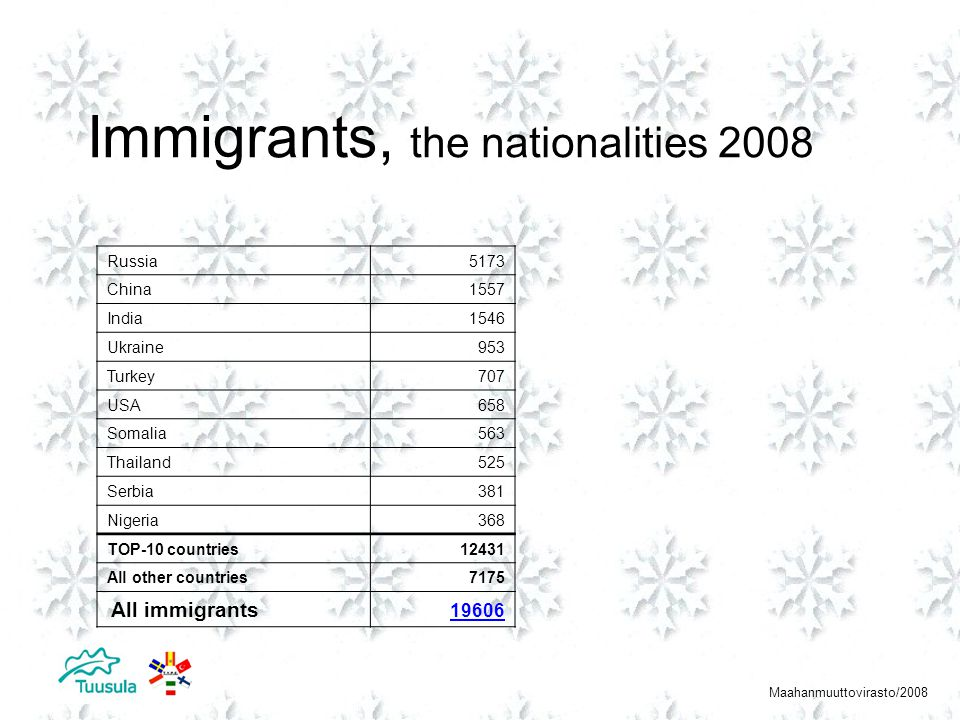 Refugees, the nationalities 2008 Maahanmuuttovirasto/2008 Irak1255 Somalia1181 Afganistan254 Russia209 Iran144 Serbia94 Bulgaria82 Nigeria77 Belarus68 Kosovo67 TOP-10 countries3431 All other countries604 All refugees 4035