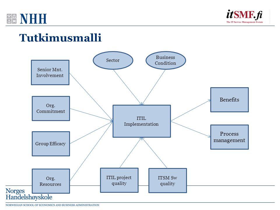 Mikä on organisaation ITIL-tuntemus.
