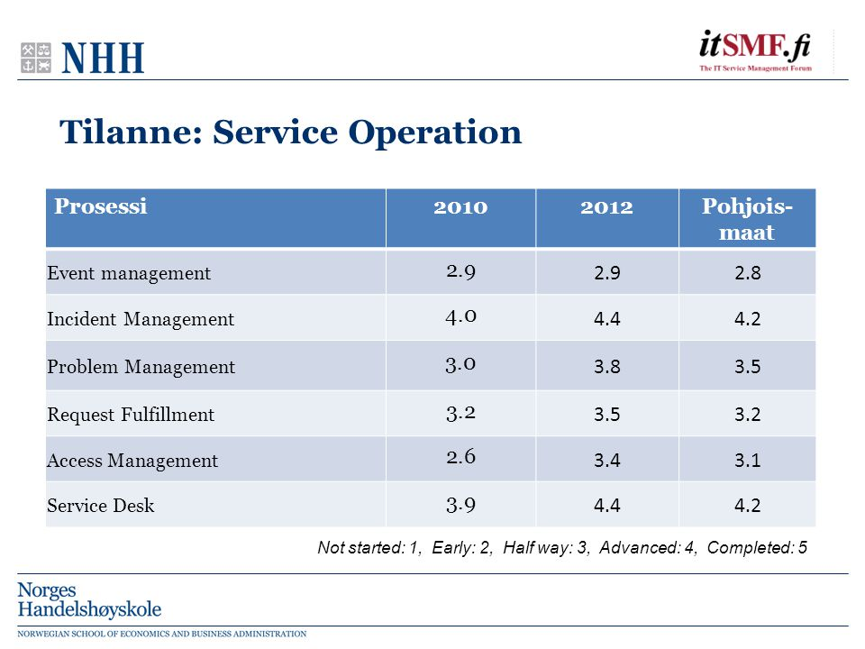 Tilanne: Service Operation Not started: 1, Early: 2, Half way: 3, Advanced: 4, Completed: 5 Prosessi20102012Pohjois- maat Event management 2.9 2.8 Incident Management 4.0 4.44.2 Problem Management 3.0 3.83.5 Request Fulfillment 3.2 3.53.2 Access Management 2.6 3.43.1 Service Desk 3.9 4.44.2