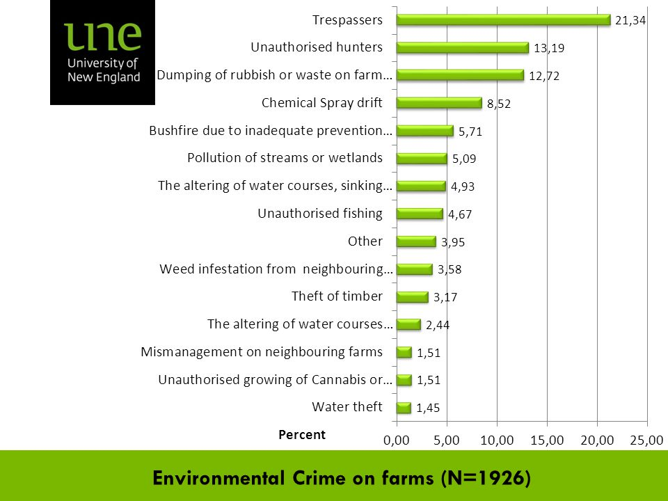 Environmental Crime on farms (N=1926)