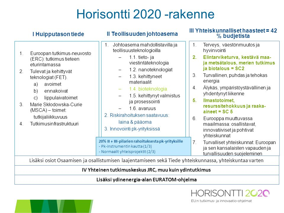 I Huipputason tiede II Teollisuuden johtoasema 1.Euroopan tutkimus-neuvosto (ERC): tutkimus tieteen eturintamassa 2.Tulevat ja kehittyvät teknologiat (FET).
