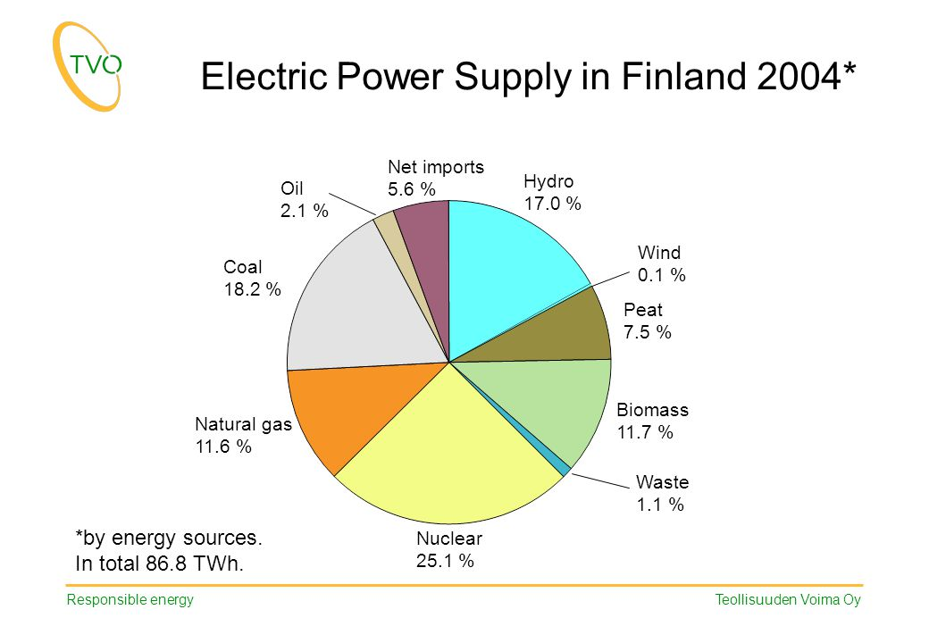 Responsible energy Teollisuuden Voima Oy Electric Power Supply in Finland 2004* Hydro 17.0 % Wind 0.1 % Peat 7.5 % Biomass 11.7 % Nuclear 25.1 % Natur