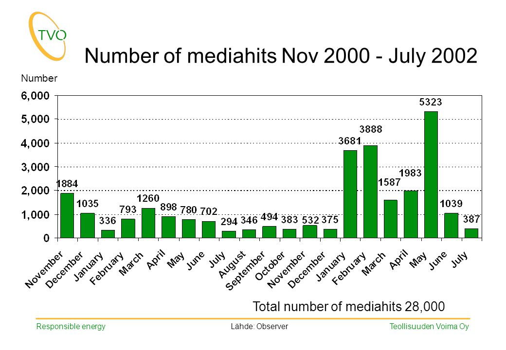 Responsible energy Teollisuuden Voima Oy Number of mediahits Nov 2000 - July 2002 Lähde: Observer Number Total number of mediahits 28,000