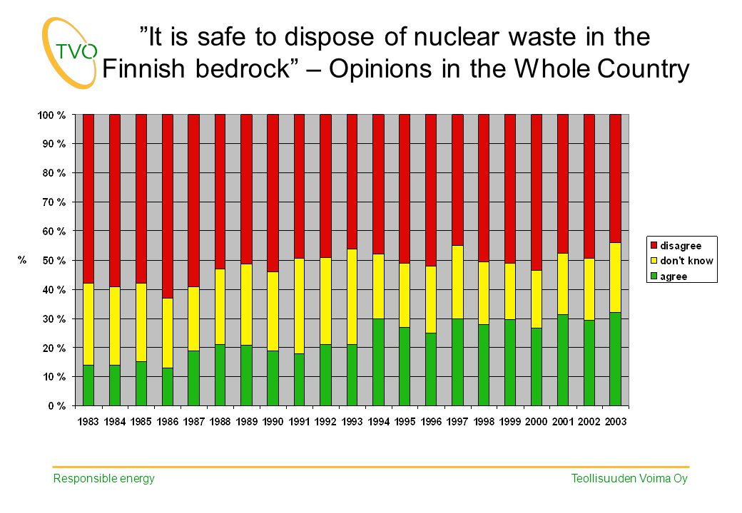 "Responsible energy Teollisuuden Voima Oy ""It is safe to dispose of nuclear waste in the Finnish bedrock"" – Opinions in the Whole Country"