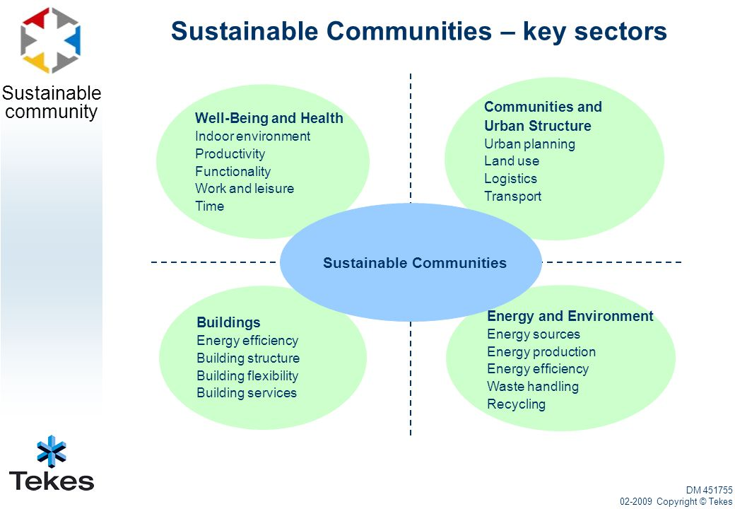 Sustainable community Well-Being and Health Indoor environment Productivity Functionality Work and leisure Time Energy and Environment Energy sources Energy production Energy efficiency Waste handling Recycling Communities and Urban Structure Urban planning Land use Logistics Transport Buildings Energy efficiency Building structure Building flexibility Building services Sustainable Communities DM 451755 02-2009 Copyright © Tekes Sustainable Communities – key sectors