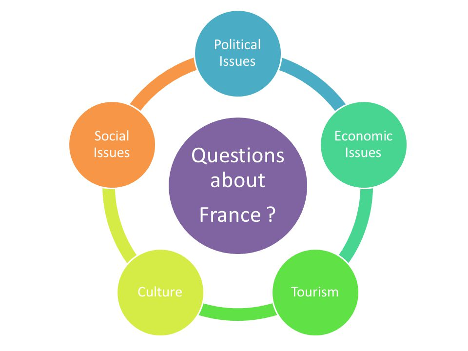 Questions about France Political Issues Economic Issues TourismCulture Social Issues