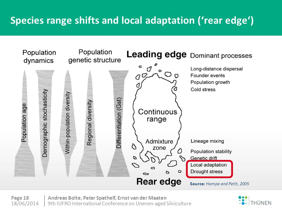 Andreas Bolte, Peter Spathelf, Ernst van der Maaten Species range shifts and local adaptation ('rear edge') 18/06/20149th IUFRO International Conference on Uneven-aged Silviculture Page 18 Source: Hampe and Petit, 2005