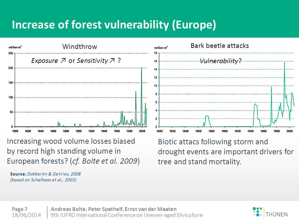 Andreas Bolte, Peter Spathelf, Ernst van der Maaten Increase of forest vulnerability (Europe) Increasing wood volume losses biased by record high standing volume in European forests.