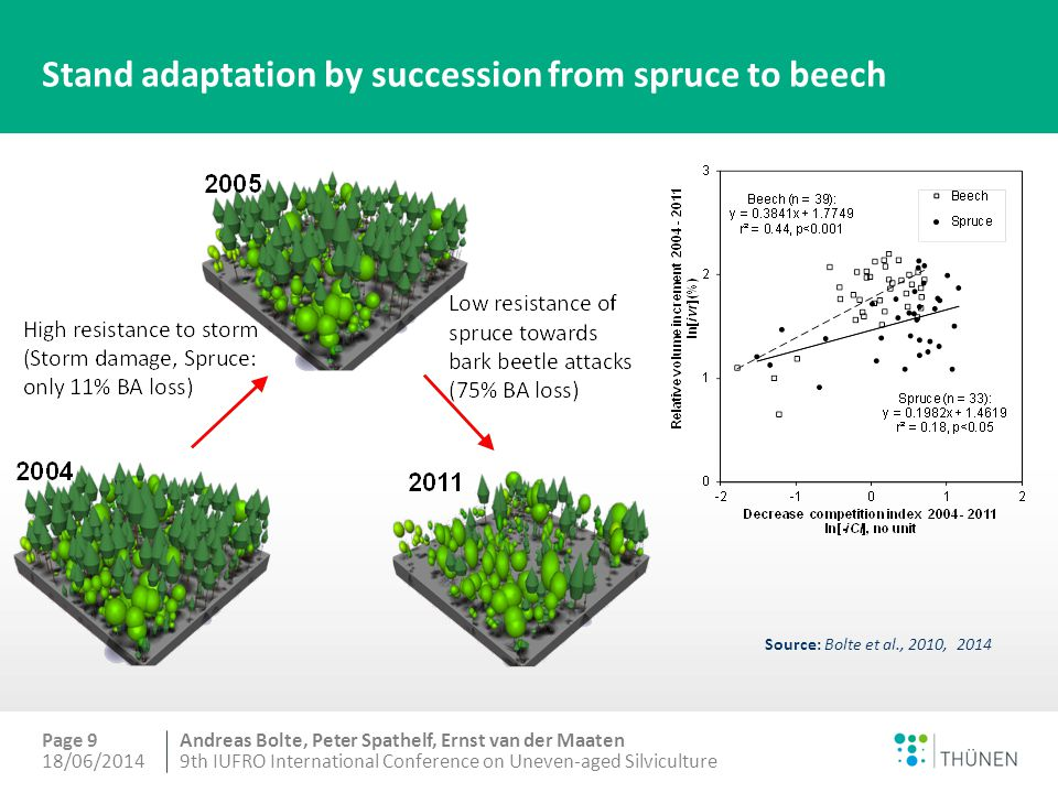 Andreas Bolte, Peter Spathelf, Ernst van der Maaten Conceptual scheme of CC supported forest succession and stand adaptation 18/06/20149th IUFRO International Conference on Uneven-aged Silviculture Page 10 Source: Bolte et al., 2014