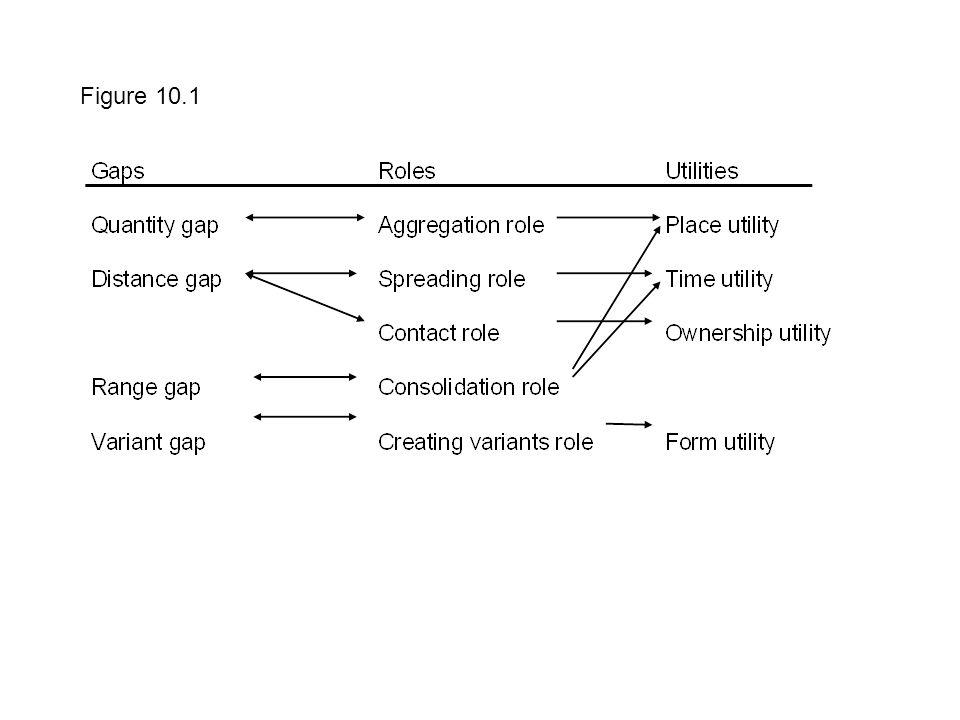 Figure 10.1
