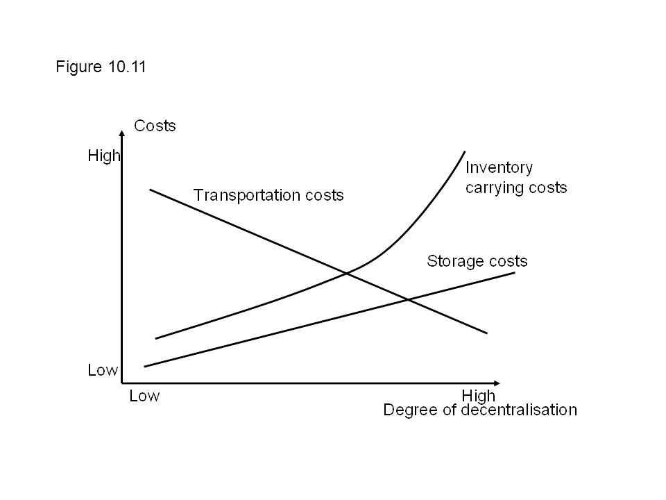 Figure 10.11