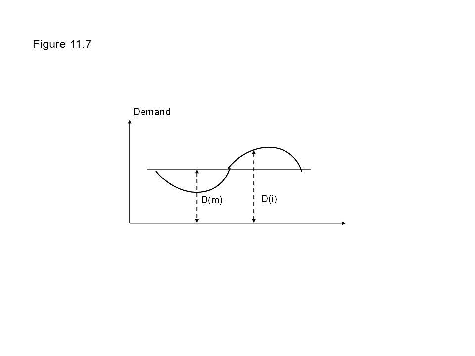 Figure 11.7
