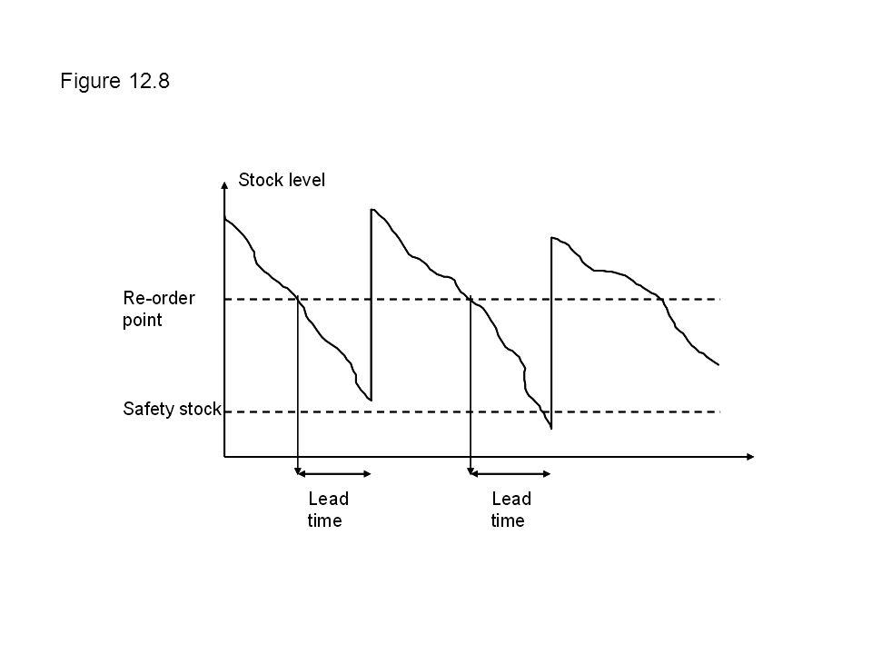 Figure 12.8