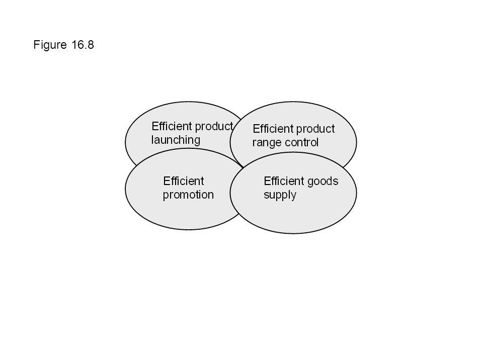 Figure 16.8
