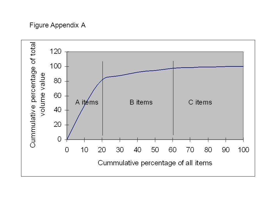 Figure Appendix A