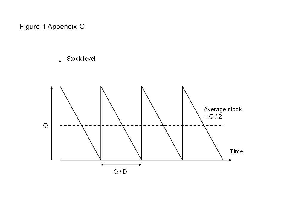 Figure 1 Appendix C