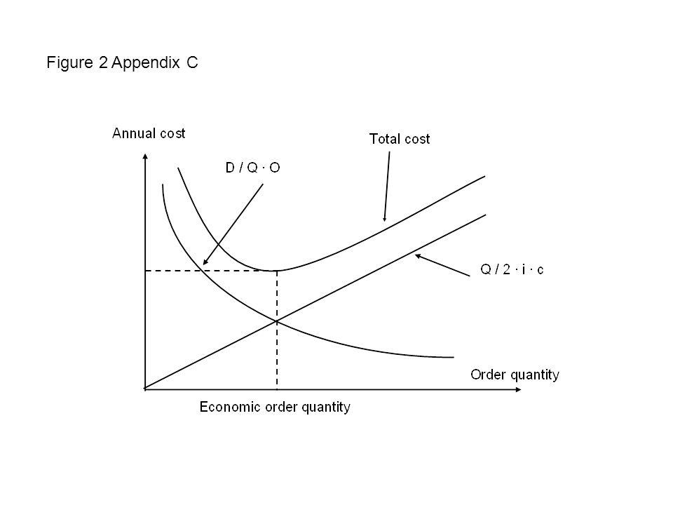 Figure 2 Appendix C