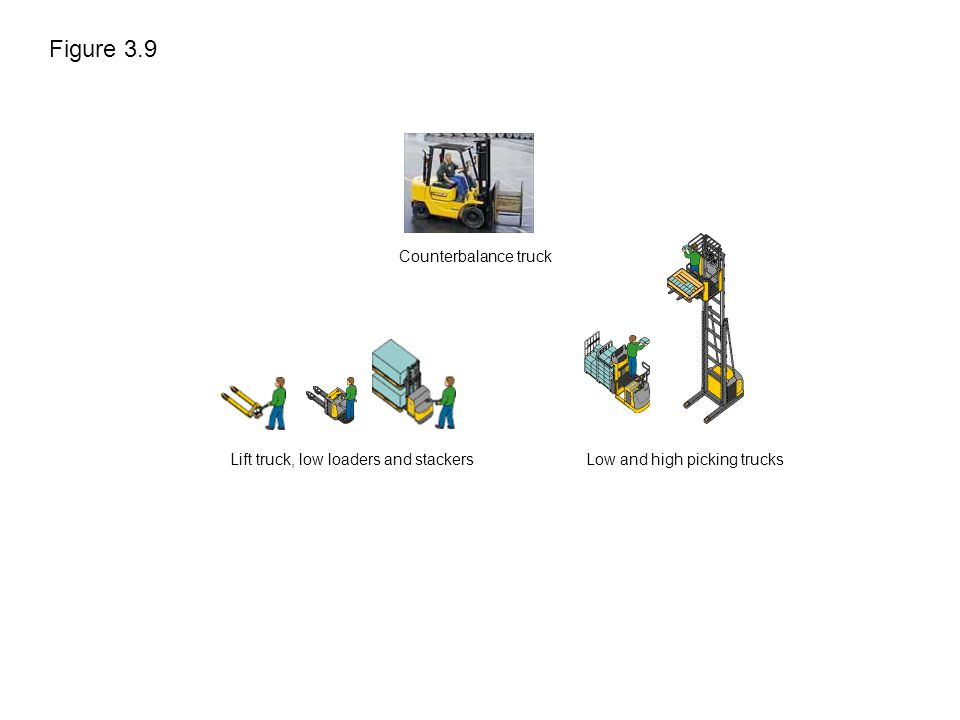 Figure 3.9 Lift truck, low loaders and stackersLow and high picking trucks Counterbalance truck