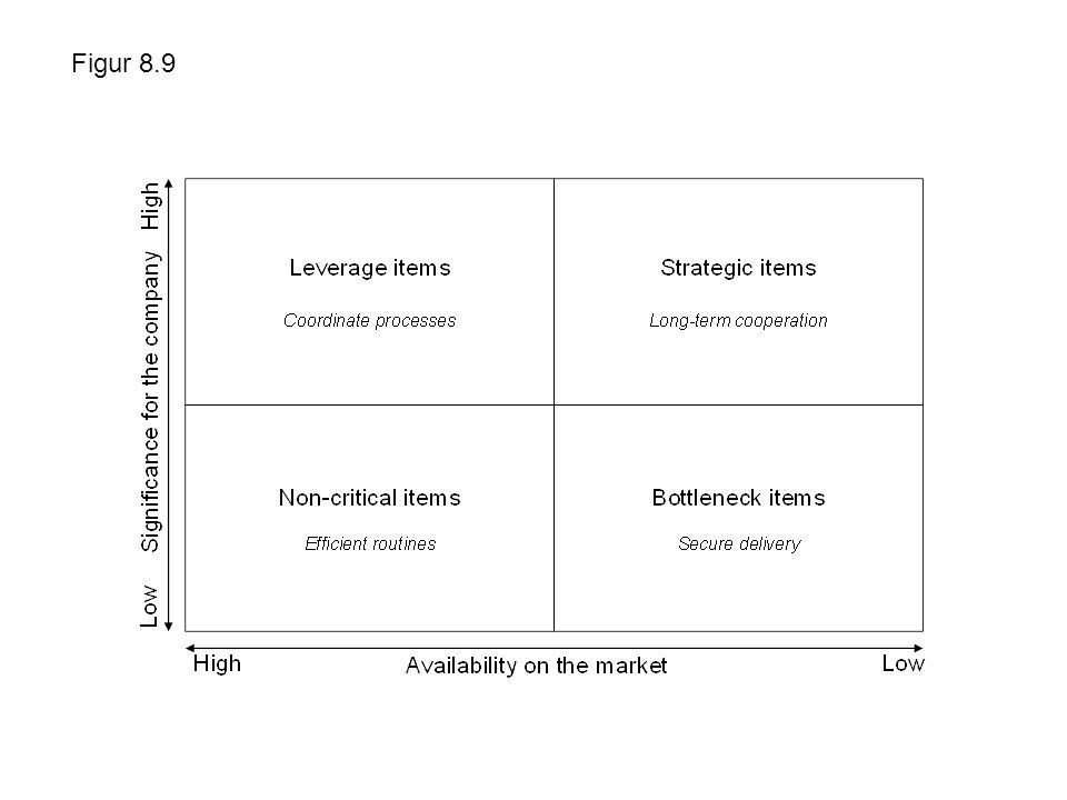 Figur 8.9