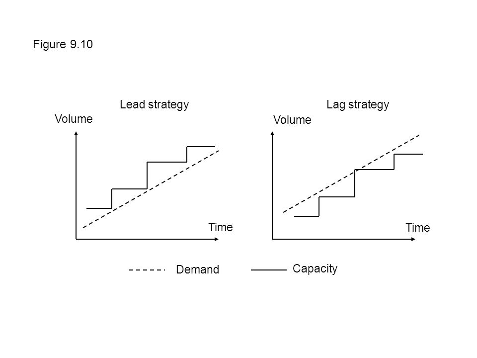 Figure 9.10 Volume Time Demand Capacity Lead strategyLag strategy