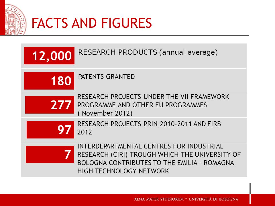 FACTS AND FIGURES RESEARCH PROJECTS UNDER THE VII FRAMEWORK PROGRAMME AND OTHER EU PROGRAMMES ( November 2012) 12,000 180 277 97 7 RESEARCH PRODUCTS (annual average) PATENTS GRANTED RESEARCH PROJECTS PRIN 2010-2011 AND FIRB 2012 INTERDEPARTMENTAL CENTRES FOR INDUSTRIAL RESEARCH (CIRI) TROUGH WHICH THE UNIVERSITY OF BOLOGNA CONTRIBUTES TO THE EMILIA – ROMAGNA HIGH TECHNOLOGY NETWORK