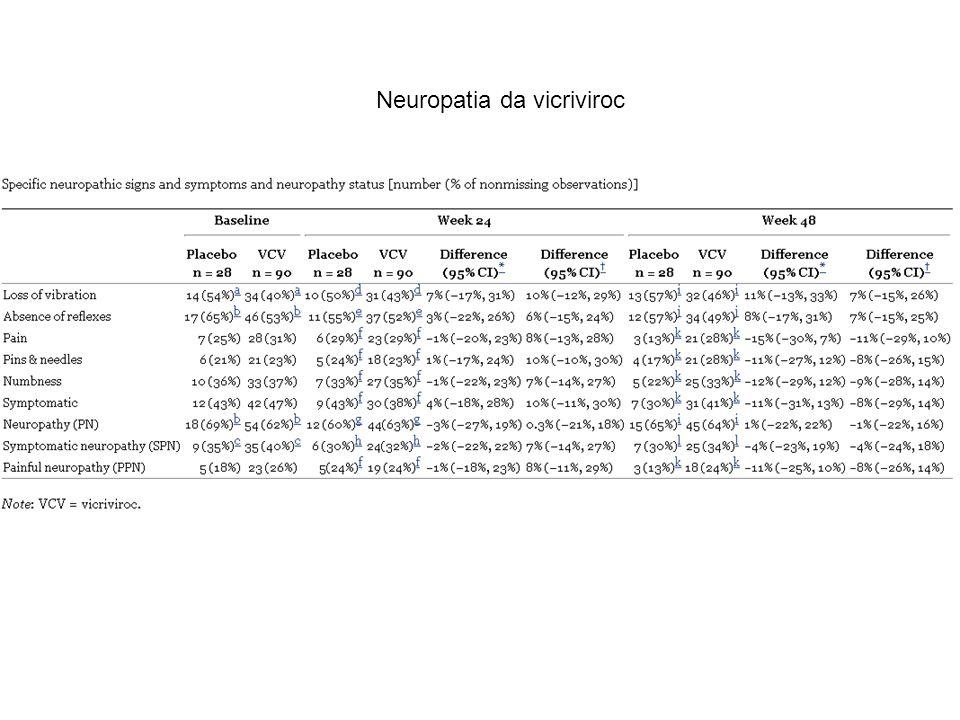 Neuropatia da vicriviroc