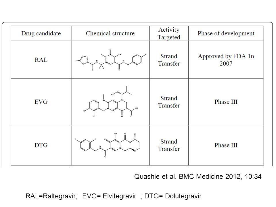 Quashie et al. BMC Medicine 2012, 10:34 RAL=Raltegravir; EVG= Elvitegravir ; DTG= Dolutegravir