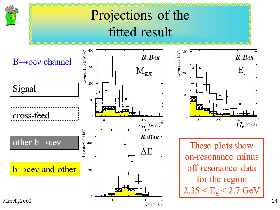 March, 2002R. V. Kowalewski14 Projections of the fitted result B→ρeν channel Signal cross-feed other b→ueν b→ceν and other M ππ ΔEΔE EeEe These plots