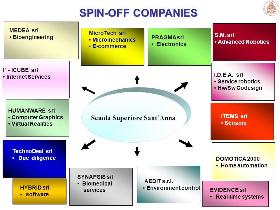 SPIN-OFF COMPANIES PRAGMA srl Electronics Scuola Superiore Sant'Anna S.M.