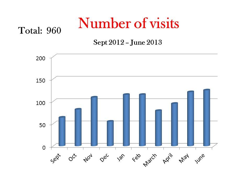 Number of visits Total: 960