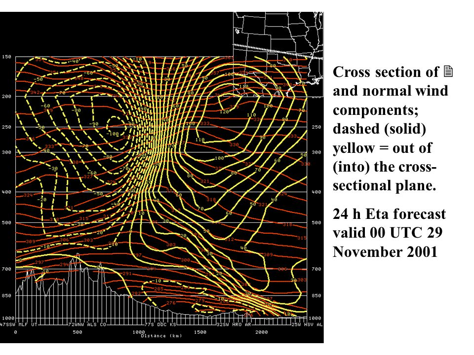 Cross section of  and normal wind components; dashed (solid) yellow = out of (into) the cross- sectional plane.