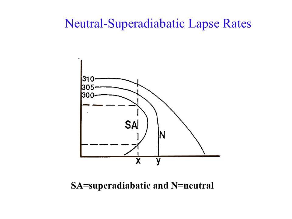 Neutral-Superadiabatic Lapse Rates SA=superadiabatic and N=neutral