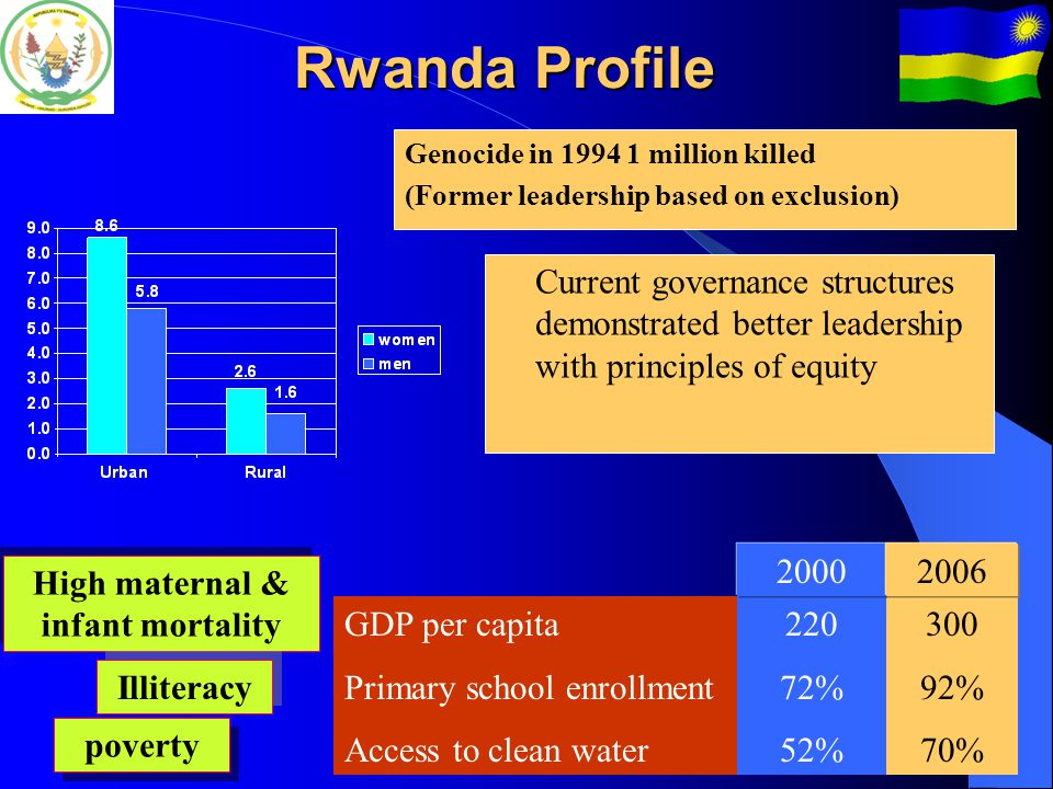 Rwanda Profile Fertility rate: 5.6 Attend ANC at least once: 90% Deliveries in health facilities: ~ 30% Knowledge of individual HIV status among the positives: 42% DHS+ 2005