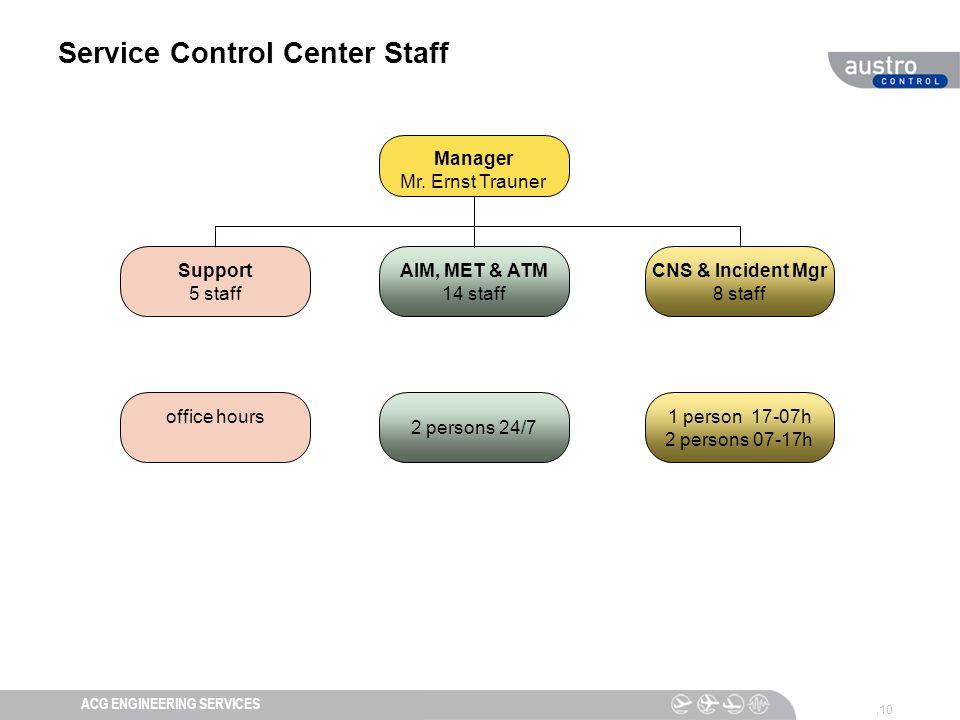 DIESER TEXT DIENT DER NAVIGATIONACG ENGINEERING SERVICES Service Control Center Staff,10 Manager Mr.