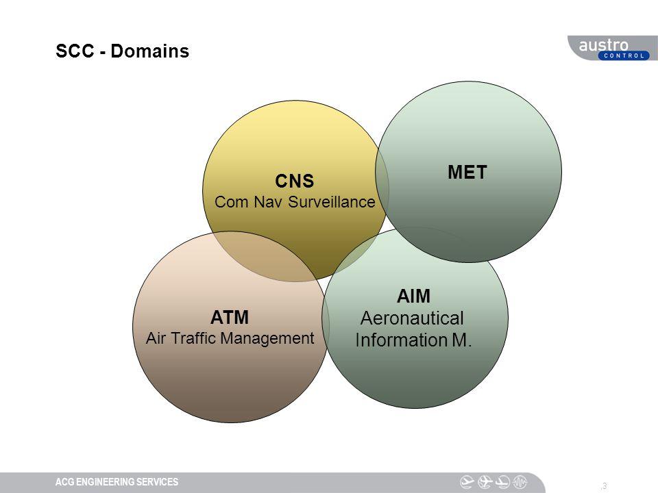 DIESER TEXT DIENT DER NAVIGATIONACG ENGINEERING SERVICES,3 SCC - Domains CNS Com Nav Surveillance ATM Air Traffic Management AIM Aeronautical Information M.