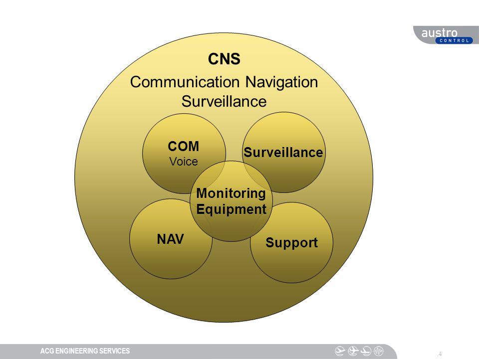 DIESER TEXT DIENT DER NAVIGATIONACG ENGINEERING SERVICES,4 CNS Communication Navigation Surveillance COM Voice NAV Surveillance Support Monitoring Equipment