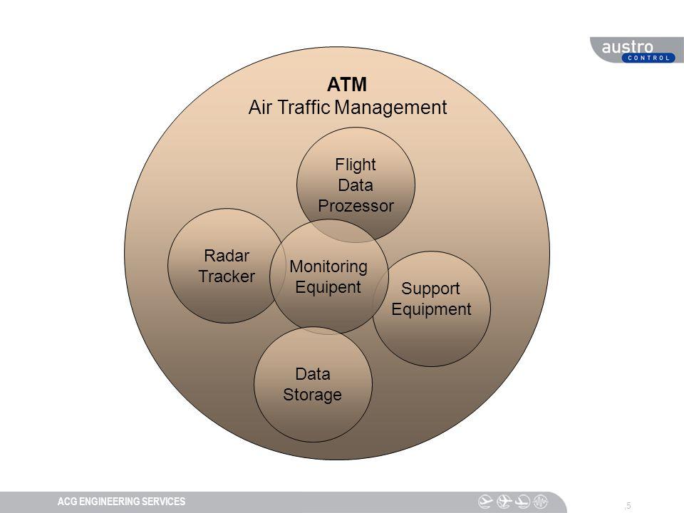 DIESER TEXT DIENT DER NAVIGATIONACG ENGINEERING SERVICES,5 ATM Air Traffic Management Flight Data Prozessor Radar Tracker Support Equipment Monitoring Equipent Data Storage