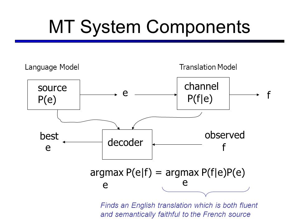 MT System Components source P(e) e f decoder observed argmax P(e|f) = argmax P(f|e)P(e) e e ef best channel P(f|e) Language ModelTranslation Model Finds an English translation which is both fluent and semantically faithful to the French source