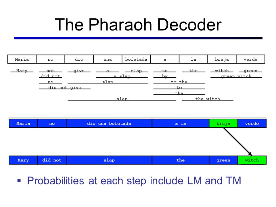 The Pharaoh Decoder  Probabilities at each step include LM and TM