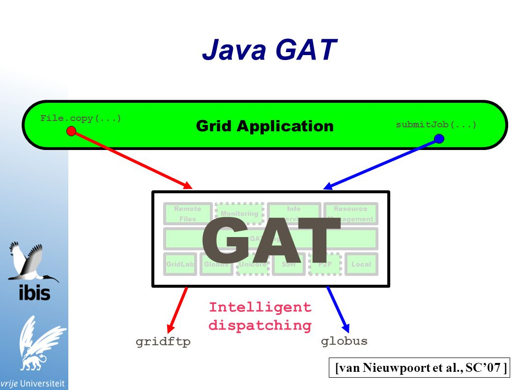 Java GAT GAT Engine Remote Files Monitoring Info service Resource Management GridLabGlobusUnicoreSSHP2PLocal GAT Grid Application File.copy(...) submitJob(...) gridftp globus Intelligent dispatching [van Nieuwpoort et al., SC'07 ]